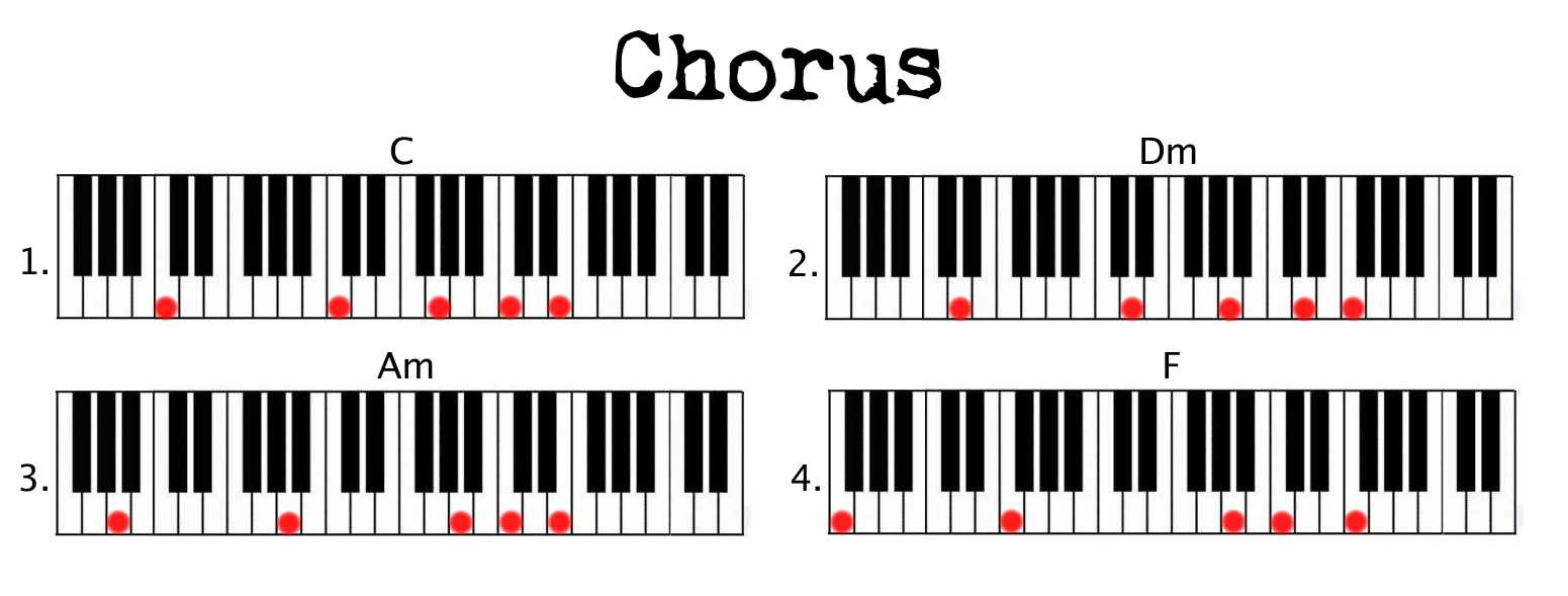 Stay – Great example of simple chord + pattern use   Coen Modder