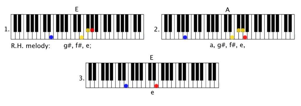 Justin Bieber - Love Yourself Piano Tutorial