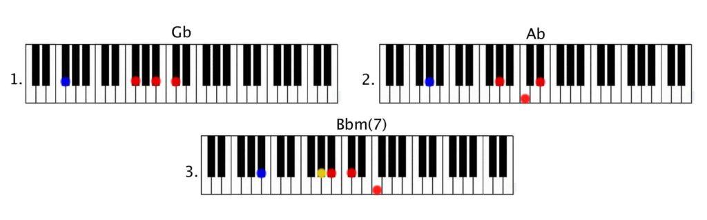 Shawn Mendes - Stitches Piano Tutorial