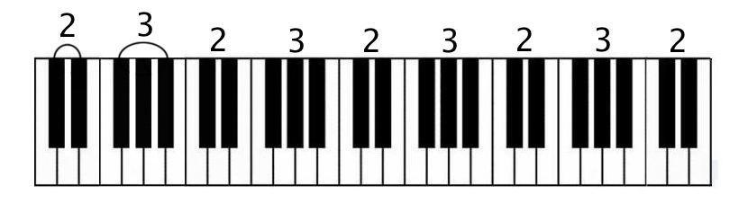2 blacks, 3 blacks keyboard