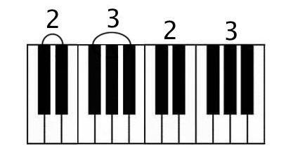 2 blacks, 3 blacks two octaves