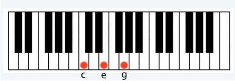 8. C chord