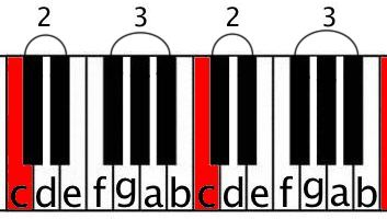 note names white two octaves