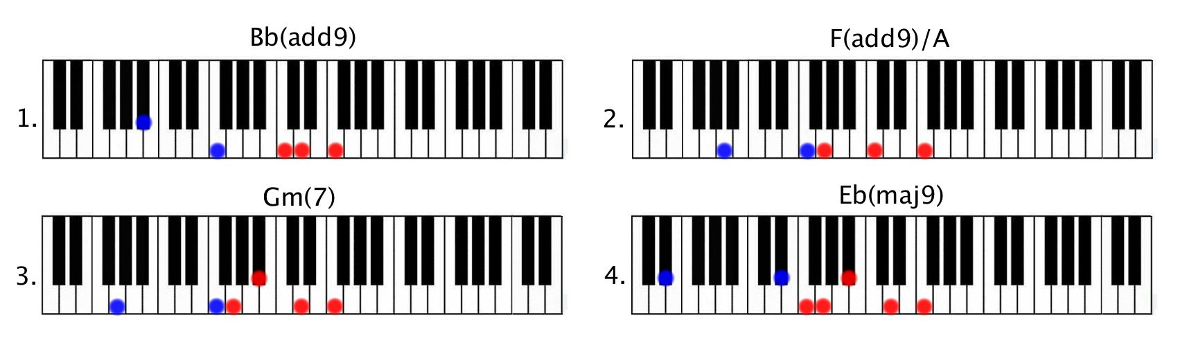 Say you won't Let go Chords